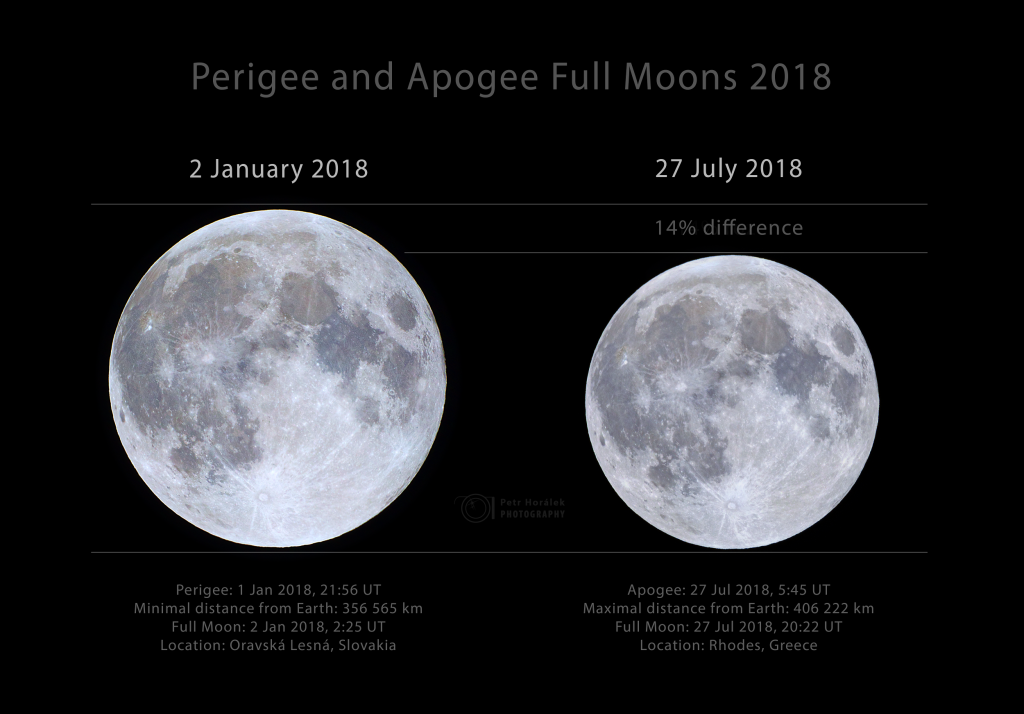 Perigee and Apogee Full Moons 2018 (not eclipsed)